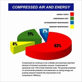 Rotary-Compressor-Advantages